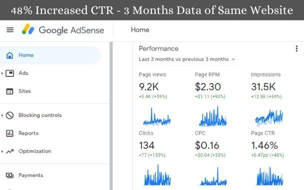 Adsense CTR increase